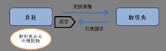 留置権の例